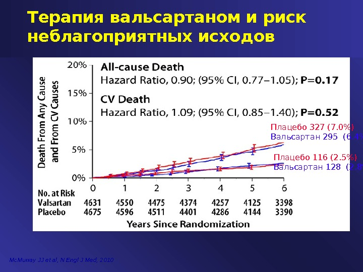 Mc. Murray JJ et al, N Engl J Med, 2010 Терапия вальсартаном и риск неблагоприятных исходов