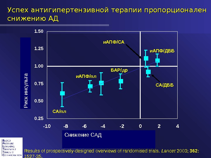 Успех антигипертензивной терапии пропорционален снижению АД  Systolic blood pressure difference between randomised groups (mm. Hg)R