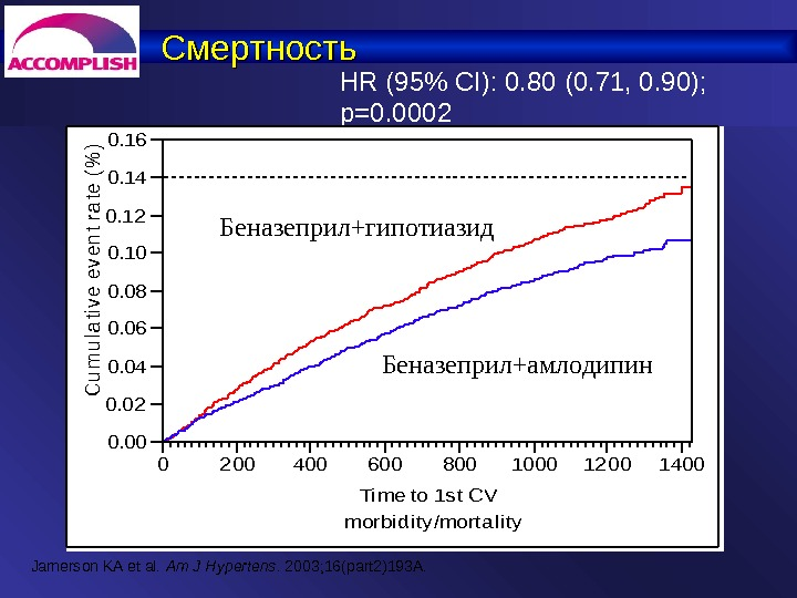 Смертность Jamerson KA et al.  Am J Hypertens. 2003; 16(part 2)193A. HR (95% CI): 0.