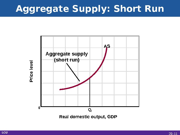 Aggregate Supply: Short Run Real domestic output, GDPP rice le ve l 0 Q f AS