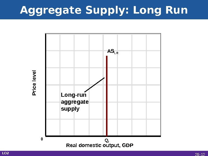 Aggregate Supply: Long Run Real domestic output, GDPP rice le ve l AS LR Q f