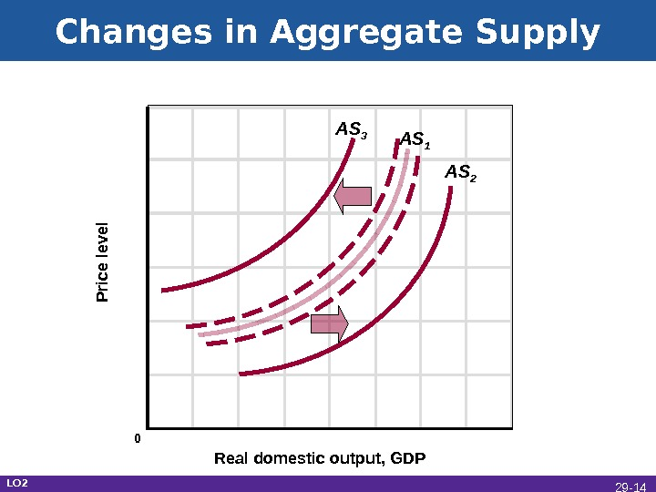 Changes in Aggregate Supply Real domestic output, GDPP rice le ve l AS 1 AS 3