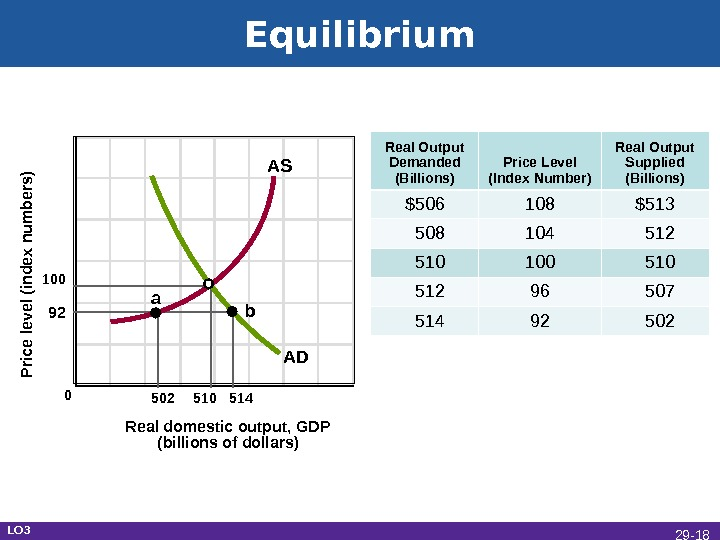 Equilibrium Real domestic output, GDP (billions of dollars)P rice level (index num bers)100 92 502 510