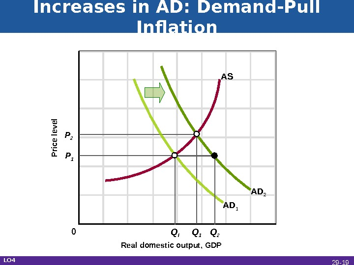 Increases in AD: Demand-Pull Inflation Real domestic output, GDPP rice level AD 1 AS P 1