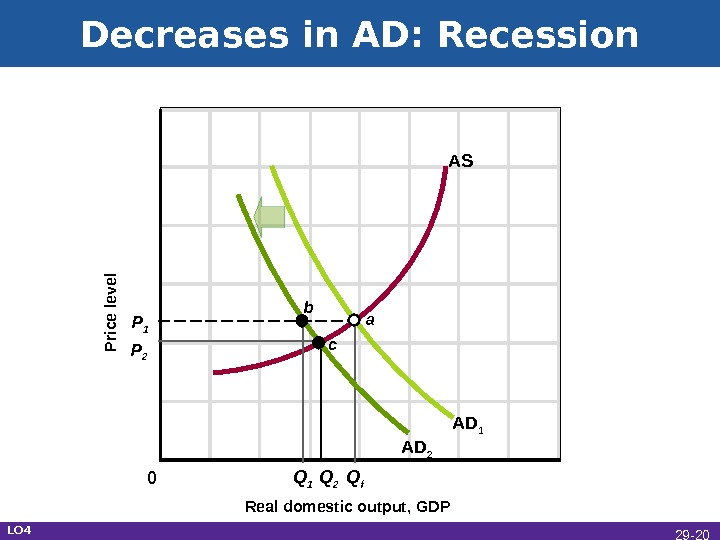 Decreases in AD: Recession Real domestic output, GDPP rice level AD 1 AS P 1 P