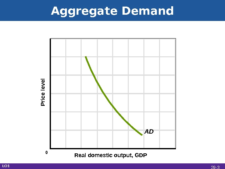 Aggregate Demand Real domestic output, GDPP rice le ve l AD LO 1 0 29 -