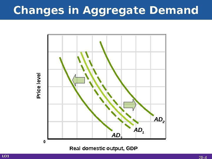Changes in Aggregate Demand Real domestic output, GDPP rice le ve l AD 1 AD 3