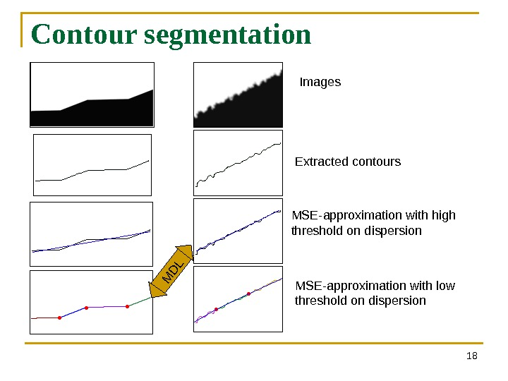 Contour segmentation 18 M D LImages Extracted contours MSE-approximation with high threshold on dispersion MSE-approximation with