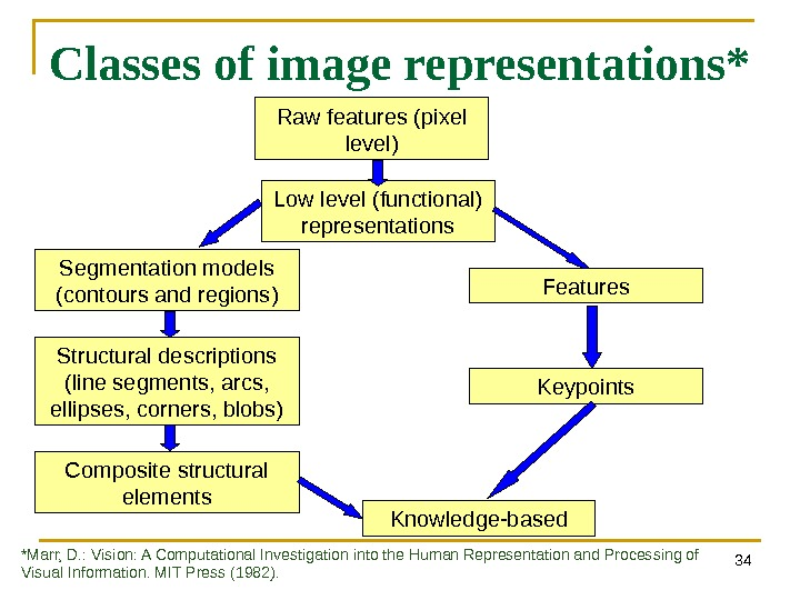 34 Classes of image representations* Low level (functional) representations. Raw features (pixel level) Segmentation models (