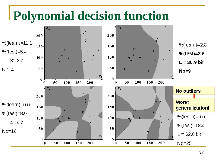 37 Polynomial decision function  (learn)=11. 1 (test)=5. 4 L = 31. 2 bit Np=4
