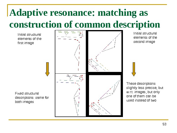 53 Adaptive resonance: matching as construction of common description Initial structural elements of the first image