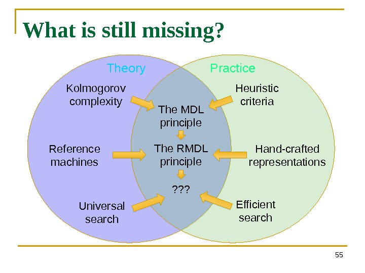 55 What is still missing? The MDL principle The RMDL principle ? ? ? Kolmogorov complexity