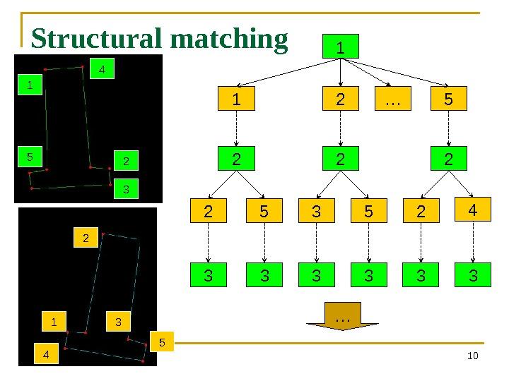 Structural matching 101 2 5 1 2 3 52 2 424 2 31 5 1 2