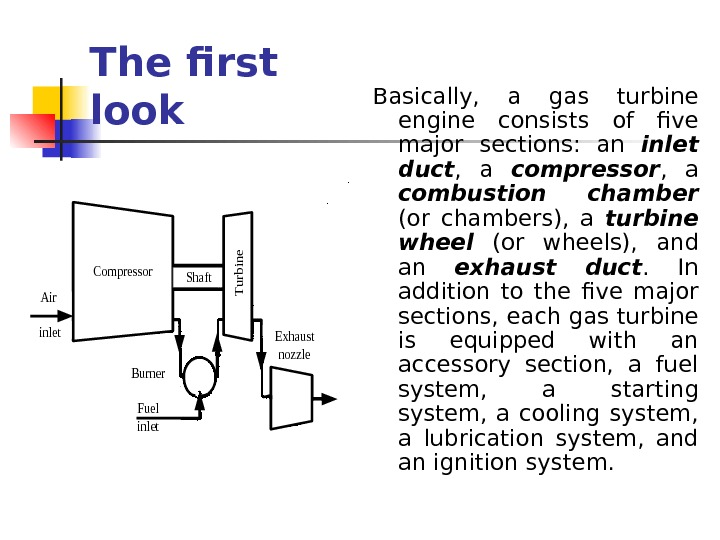 The first look. Compressor. Shaft Burner Fuel inlet Exhaust nozzle Air inlet Turbine Basically,