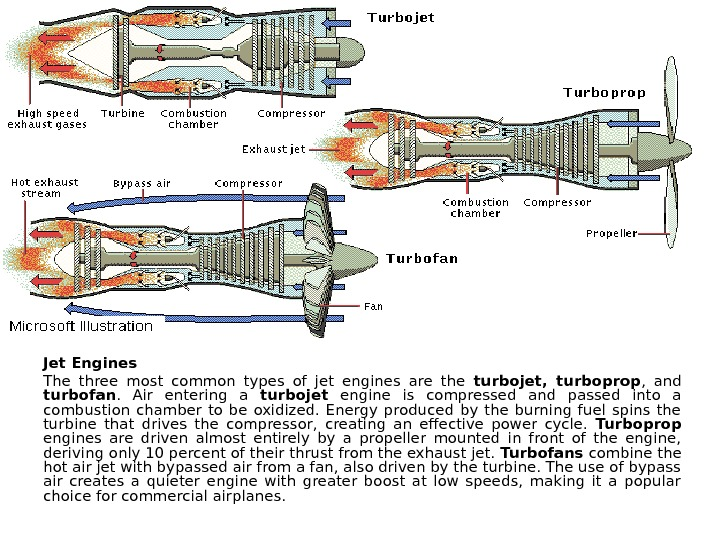 Jet Engines The three most common types of jet engines are the turbojet,