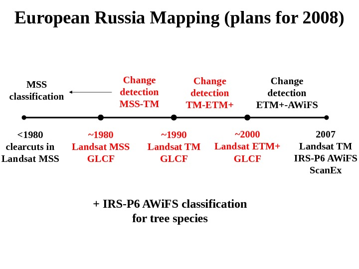 European Russia Mapping (plans for 2008) ~2000 Landsat ETM+ GLCF~1990 Landsat TM GLCF~1980 Landsat