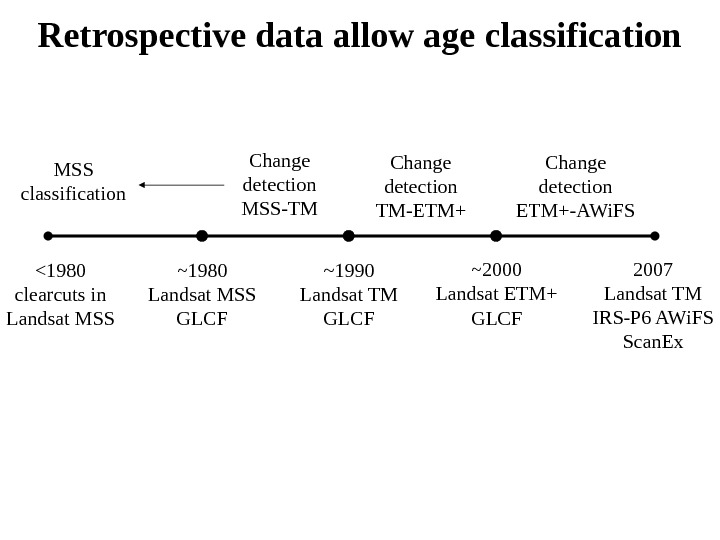 Retrospective data allow age classification ~2000 Landsat ETM+ GLCF~1990 Landsat TM GLCF~1980 Landsat MSS