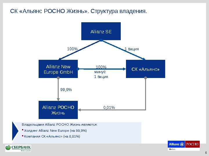 Allianz SE Allianz New Europe Gmb. H Allianz РОСНО Жизнь 99, 9 СК «Альянс» 1 00