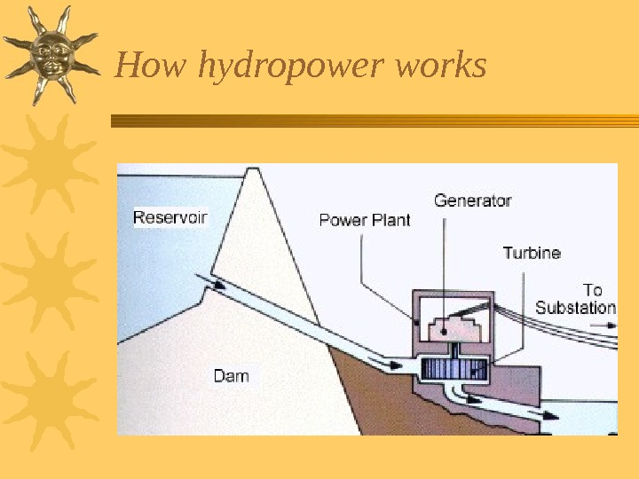 How hydropower works