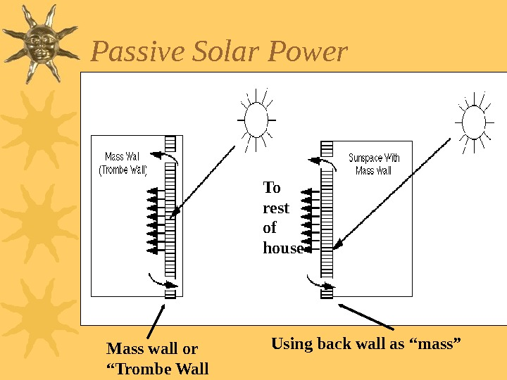 "Passive Solar Power Mass wall or ""Trombe Wall Using back wall as ""mass""To rest"