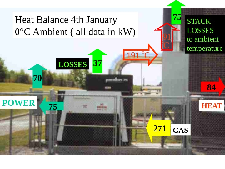 75 271 84 GAS HEAT 37 POWER 191  C LOSSES STACK LOSSES to ambient temperature.