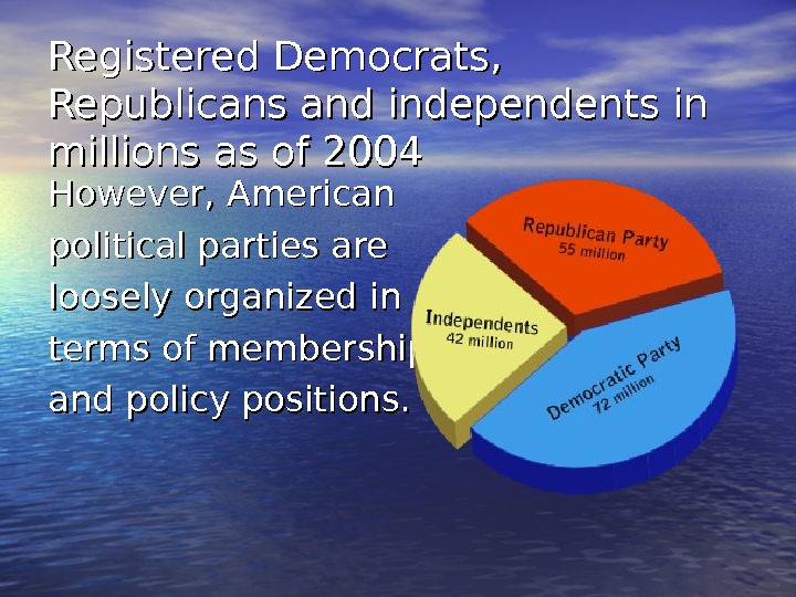 Registered Democrats,  Republicans and independents in millions as of 2004 However, American political