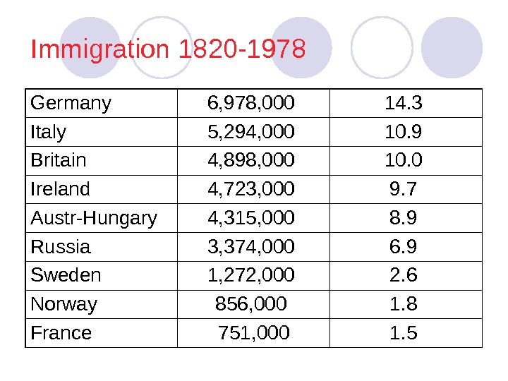 Immigration 1820 -1978 Germany 6, 978, 000 14. 3 Italy 5, 294, 000 10.