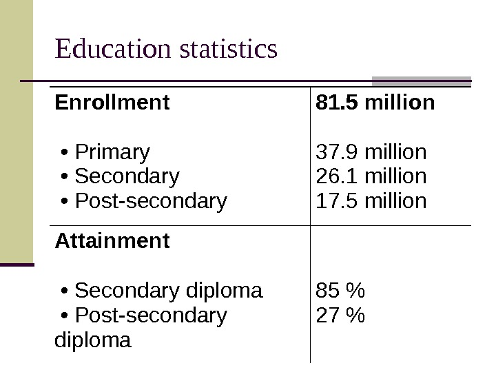 Education statistics Enrollment  •  Primary  • Secondary  • Post-secondary 81.