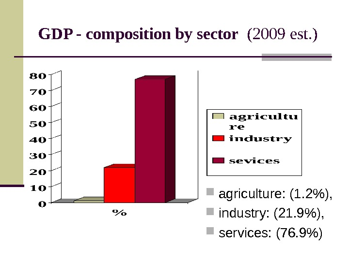GDP - composition by sector  (2009 est. ) agriculture: (1. 2),  industry: