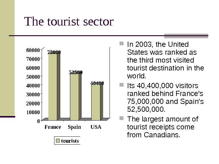 The tourist sector In 2003, the United States was ranked as the third most