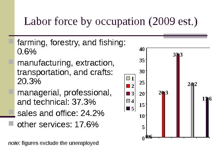 Labor force by occupation  (2009 est. ) farming, forestry, and fishing:  0.