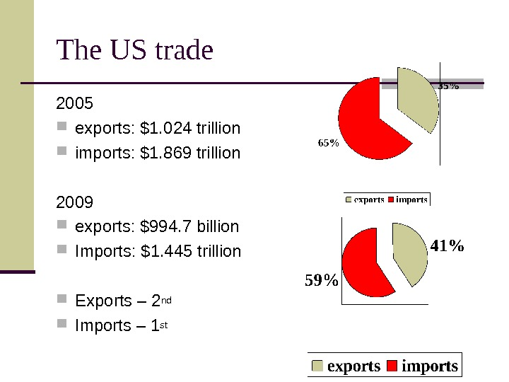The US trade 2005 exports: $1. 024 trillion imports: $1. 869 trillion 2009 exports: