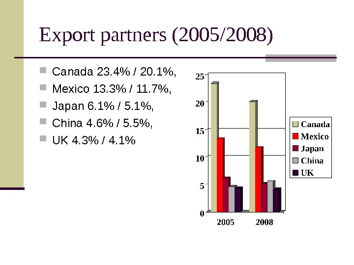 Export partners (2005/2008) Canada 23. 4 / 20. 1,  Mexico 13. 3 /
