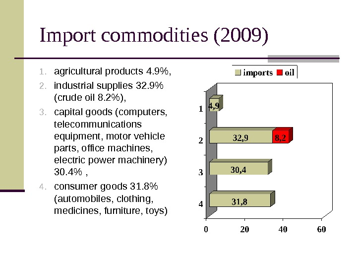 Import commodities (2009) 1. agricultural products 4. 9,  2. industrial supplies 32. 9