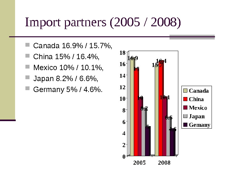 Import partners (2005 / 2008) Canada 16. 9 / 15. 7,  China 15