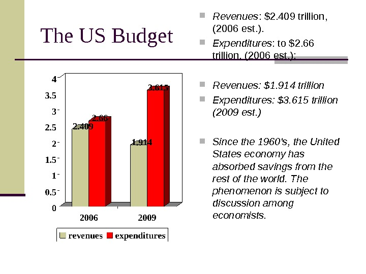 The US Budget Revenues :  $2. 409 trillion,  (2006 est. ).