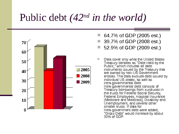 Public debt (42 nd in the world) 64. 7 of GDP (2005 est. )