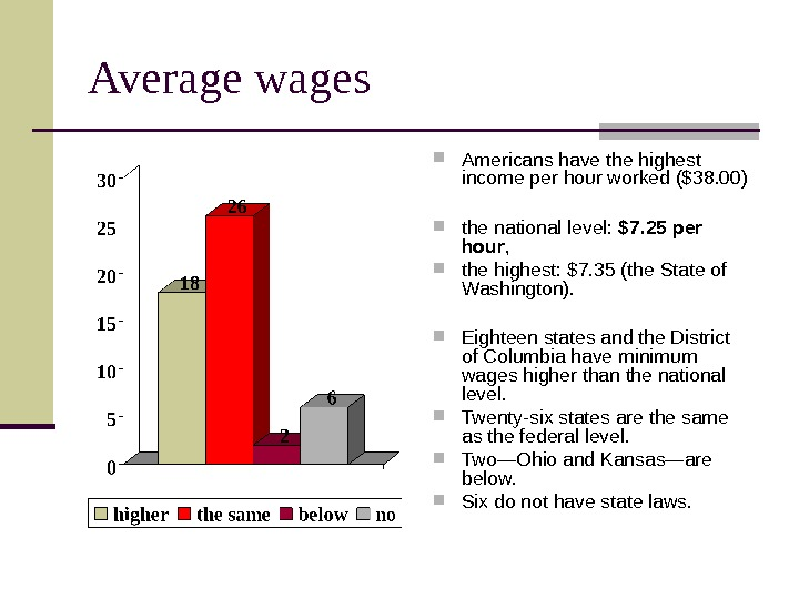 Average wages Americans have the highest income per hour worked ($38. 00)  the