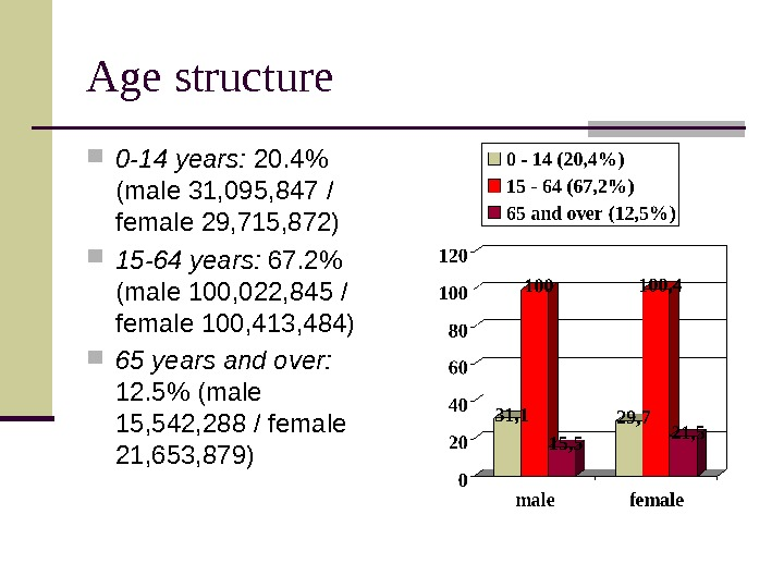 Age structure 0 -14 years:  20. 4 (male 31, 095, 847  /