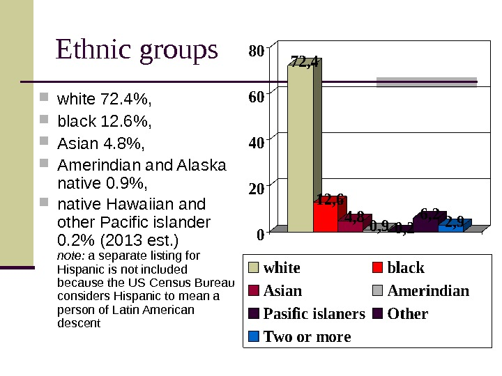 Ethnic groups  white 72. 4 ,  black 12. 6 ,  Asian