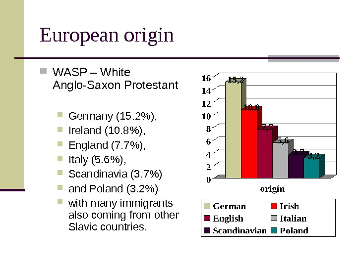 European origin WASP – White Anglo-Saxon Protestant Germany (15. 2),  Ireland (10. 8),