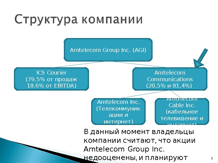 Amtelecom Group Inc. (AGI) ICS Courier ( 79, 5 от продаж 18, 6 от EBITDA )