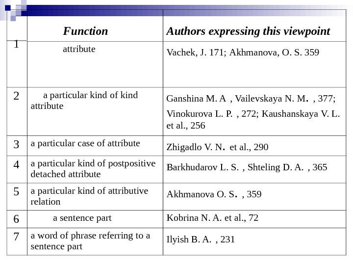 1    Function Authors expressing this viewpoint    attribute Vachek