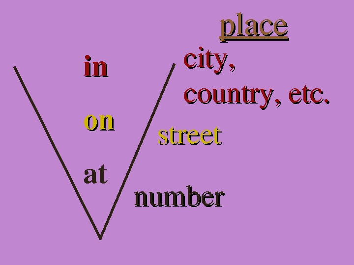 place inin onon at city, country, etc. street number