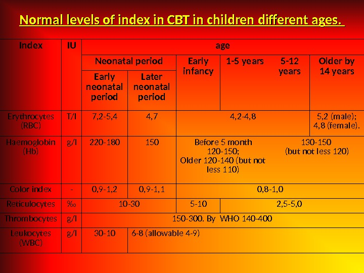 Normal levels of index in CBT in children different ages.  Index IU age Neonatal period