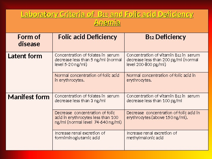 Laboratory Criteria of  BB 1212 and Folic acid Deficiency Anemia Form of disease Folic acid