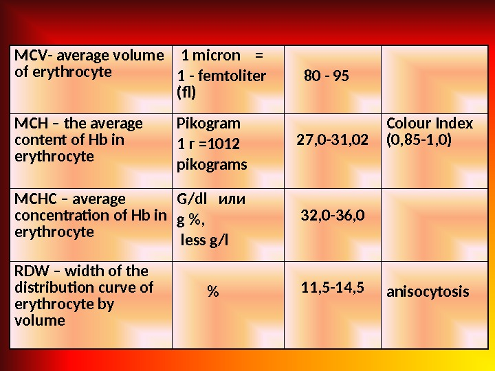 MCV - average volume of erythrocyte  1 micron = 1 - femtoliter  ( f