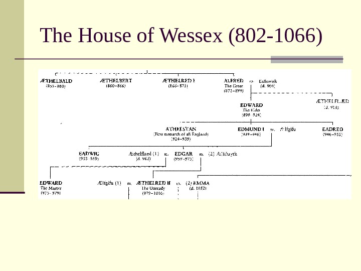 The House of Wessex (802 -1066)