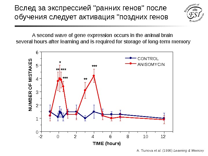 A second wave of gene expression occurs in the animal brain several hours after learning and