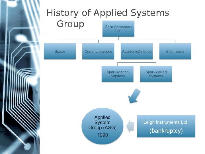 History of Applied Systems Group